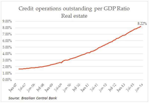 Credit operations outstanding per GDP Ratio Real etate