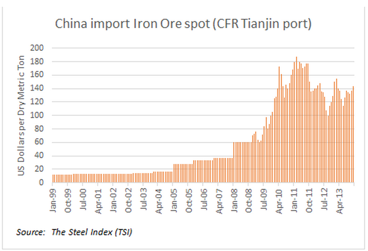 China-import-Iron-Ore-spot-CFR-Tianjin-port